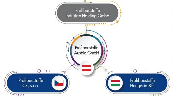 Profibaustoffe Austria GmbH Organigramm DE